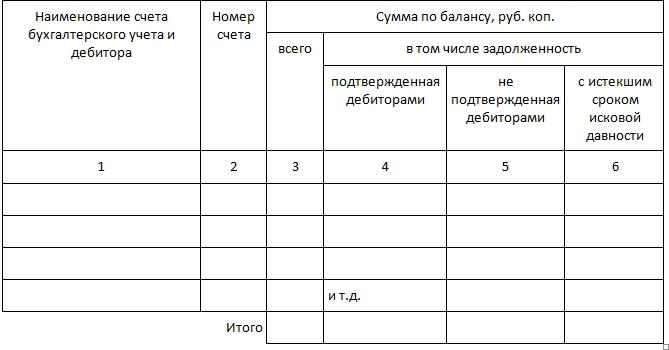 Инвентаризационная опись по расчетам с дебиторами