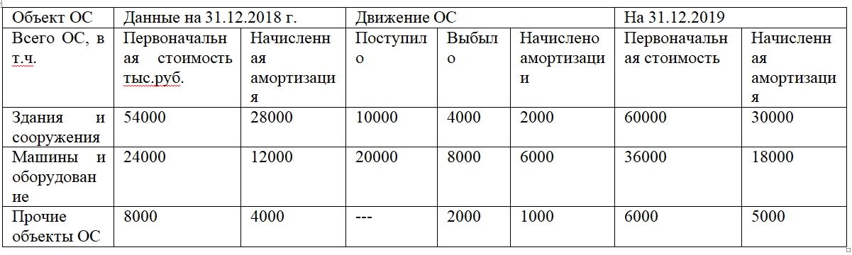 Пример оформления пояснений по объектам основных средств