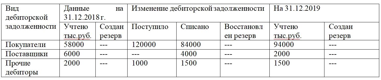 Пример пояснений по дебиторской задолженности.