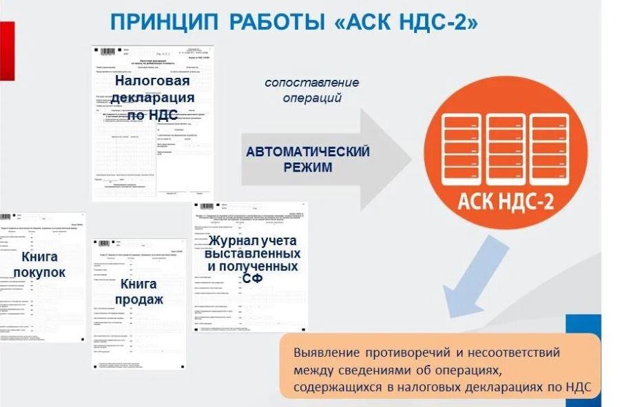 Автоматический комплекс АСК для проверки НДС
