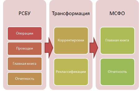 Трансформация отчетности из РСБУ в МСФО