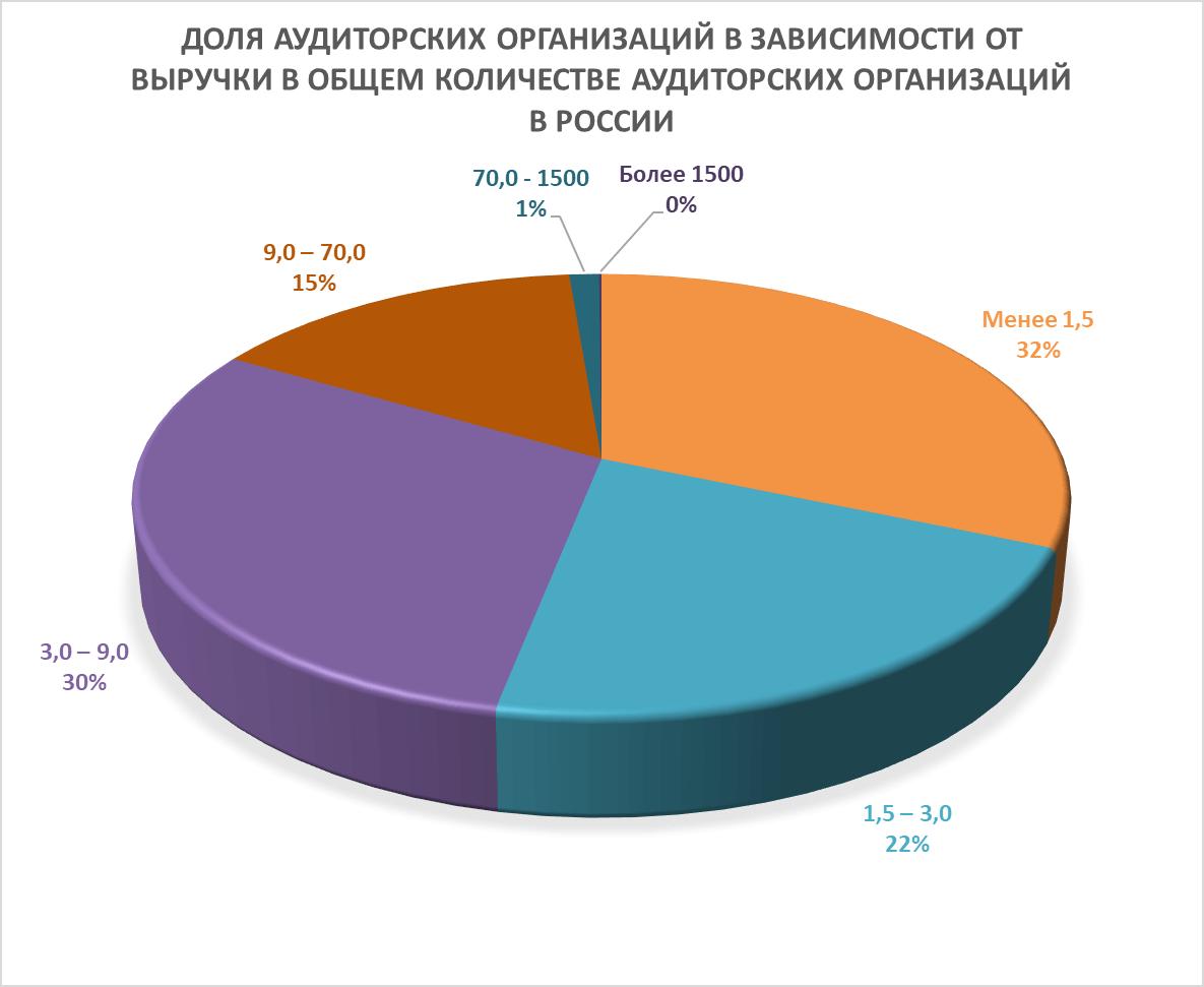 Анализ рынка аудиторских услуг в России за 2020 год