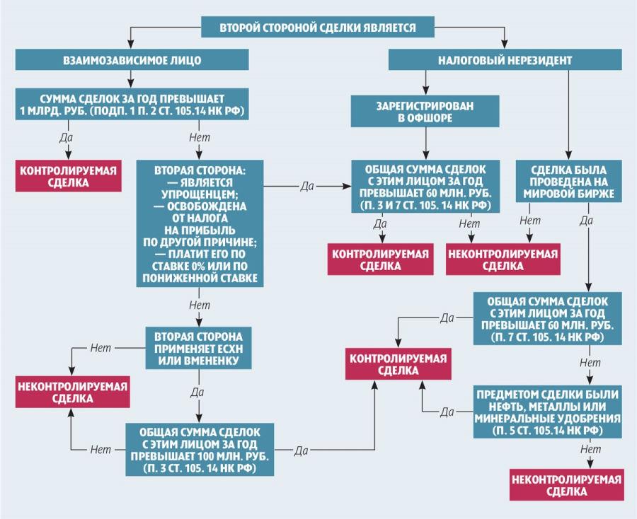 Критерии контролируемой сделки