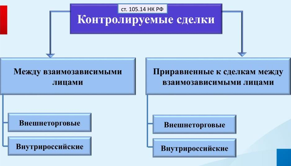 Какие сделки признаются контролируемыми?