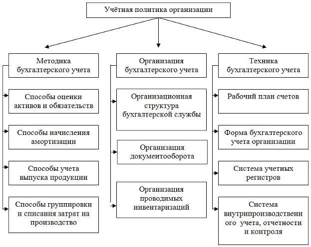 Что такое учетная политика организации?